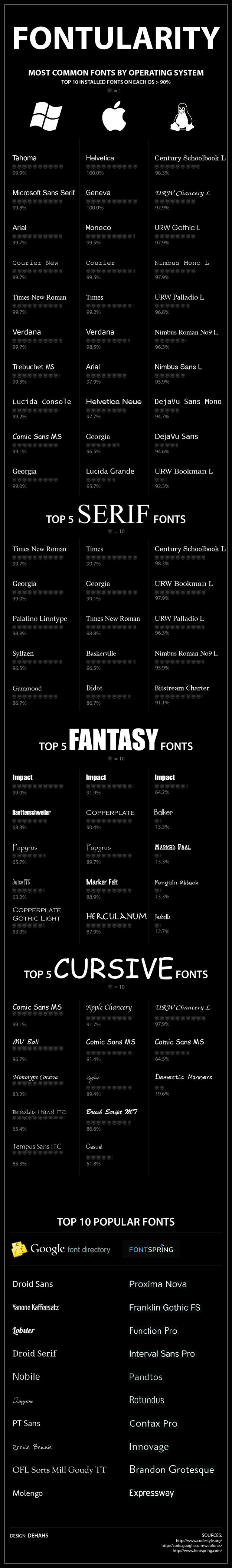 the most popular fonts by operating system  infographic