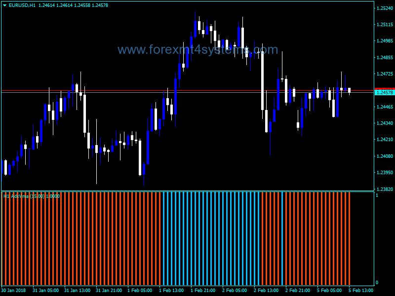 Forex vma indicator