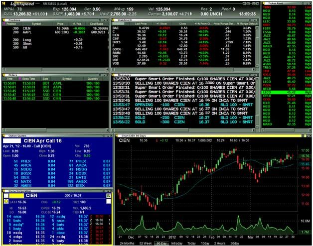 Lightspeed Trader Features Online Stock Trading Stock Options