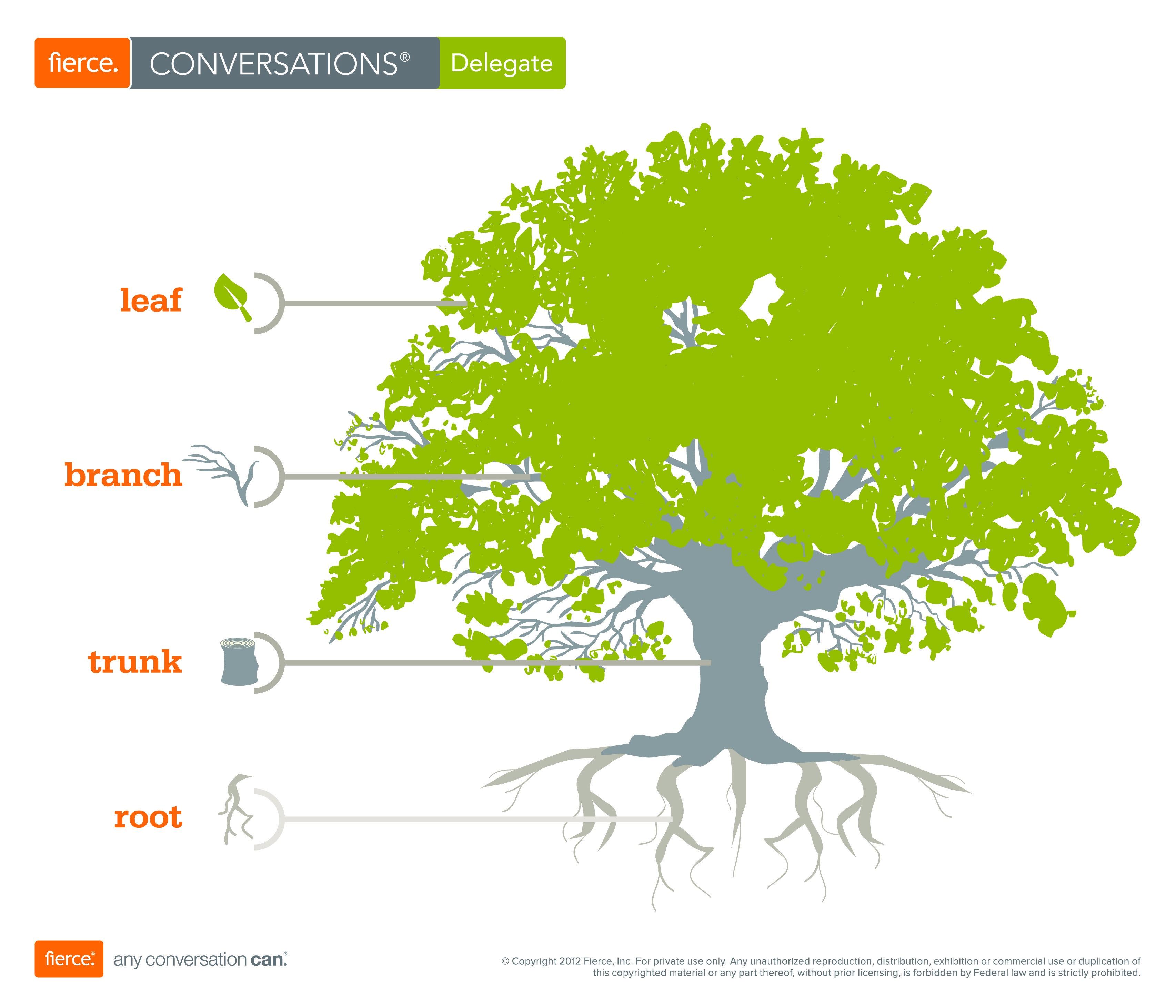 Decision Tree Levels