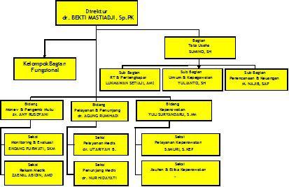 Rsud Kabupaten Batang Struktur Organisasi Organisasi Pelayanan Publik