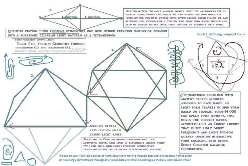 844832e74edc4 Divine Elementals Quantum Photon Frequency