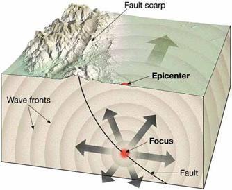 Earthquake Anatomy Earthquake Epicenter Waves