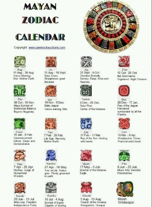 Signs and zodiac symbols dates