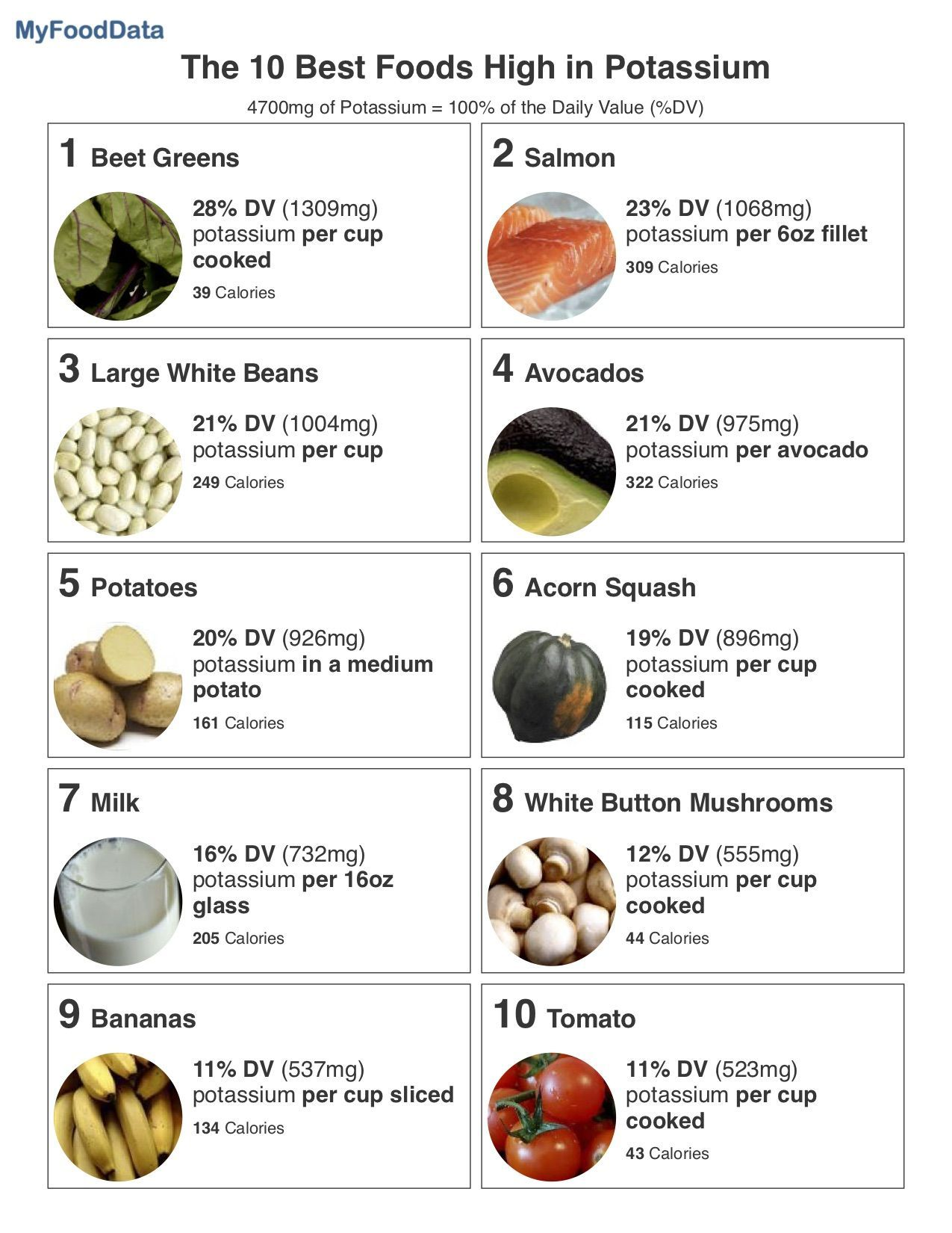 Top 10 Foods Highest in Potassium High potassium foods