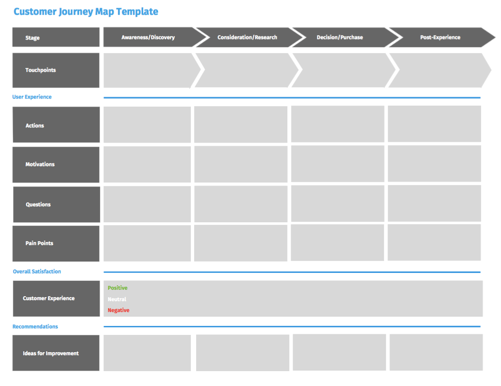 Customer Journey Map Template Questionpro User Research