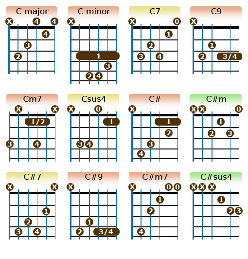 C chords | Music | Pinterest | Guitars, Guitar chords and Acoustic ...