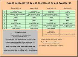 Cuadro Comparativo De Los 12 Apostoles Buscar Con Google