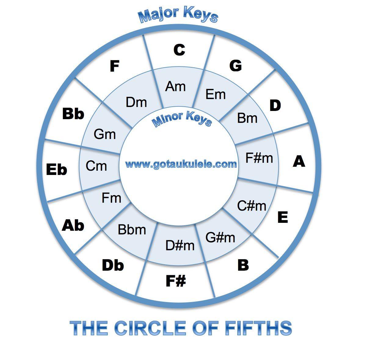 Complete Ukulele Chord Chart Baritone