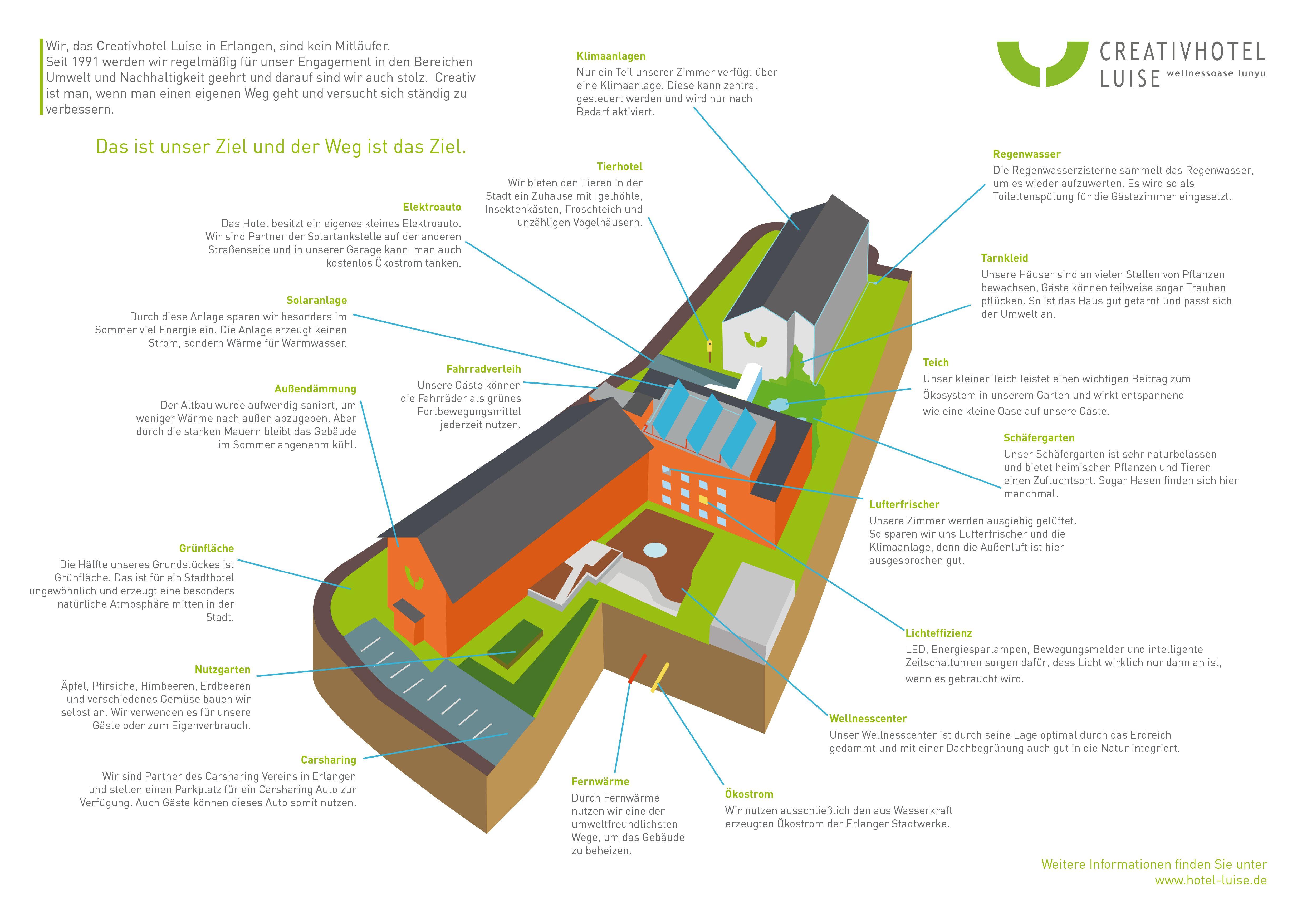 Infografik Creativhotel Luise Uber Nachhaltigkeit Bei Gebaude Und Garten Nachhaltigkeit Infografik Gebaude