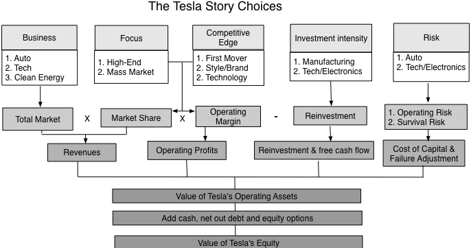 Interesting Thoughts On TeslaS Valuation Although They Seem To