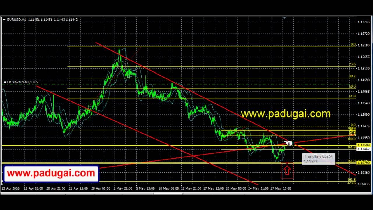 Forex Currecy Trading Eur Usd Market Movement Down Trend Line