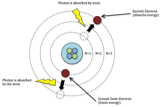 Bohrs model of the hydrogen atom about the mcat chemistry bohrs model of the hydrogen atom ccuart Images