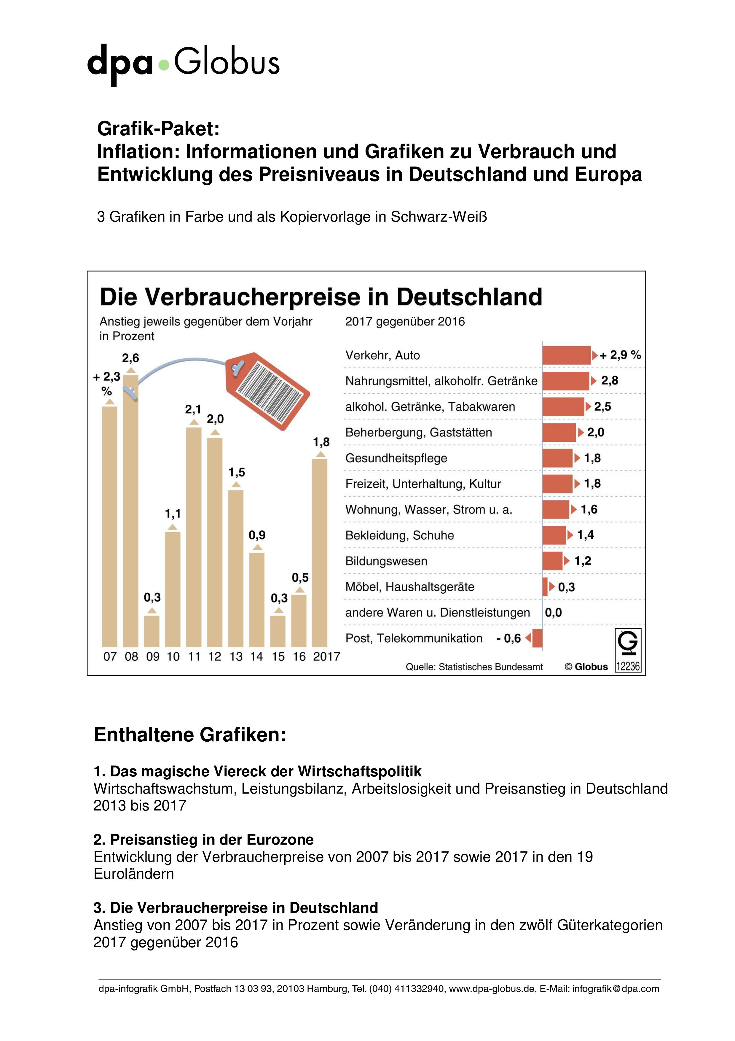 Preisentwicklung In Deutschland Und In Der Eurozone Grafik Paket Unterrichtsmaterial Im Fach Wirtschaft Entwicklung Wirtschaft Wirtschaftspolitik