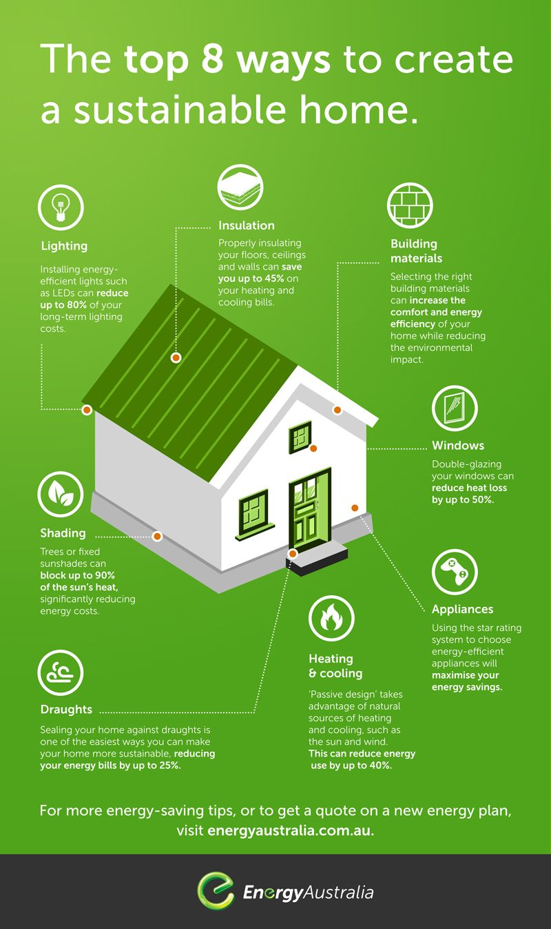 Pin On Sustainable Housing