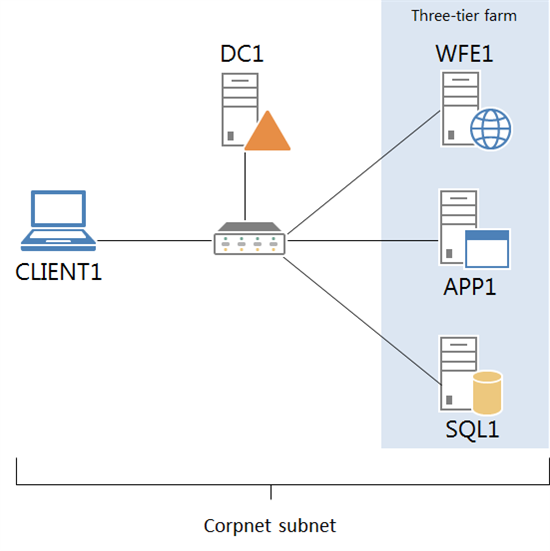 Hosting the SharePoint 2013 three-tier test lab on a Windows Server 2012 Hyper-V server