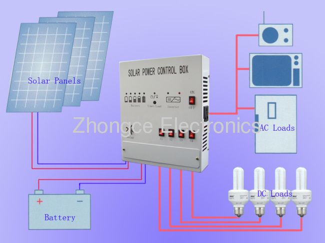 Power product solar system moreover solar panel wiring diagram power product solar system moreover solar panel wiring diagram additionally h2 kawasaki ninja 2015 moreover c er electrical system diagram likewise cheapraybanclubmaster Choice Image
