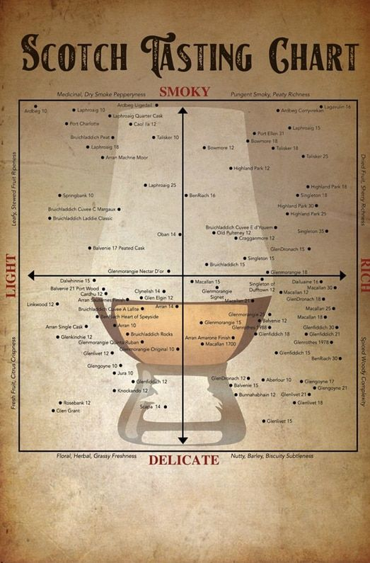 Photo of How to choose your favorite scotch whisky