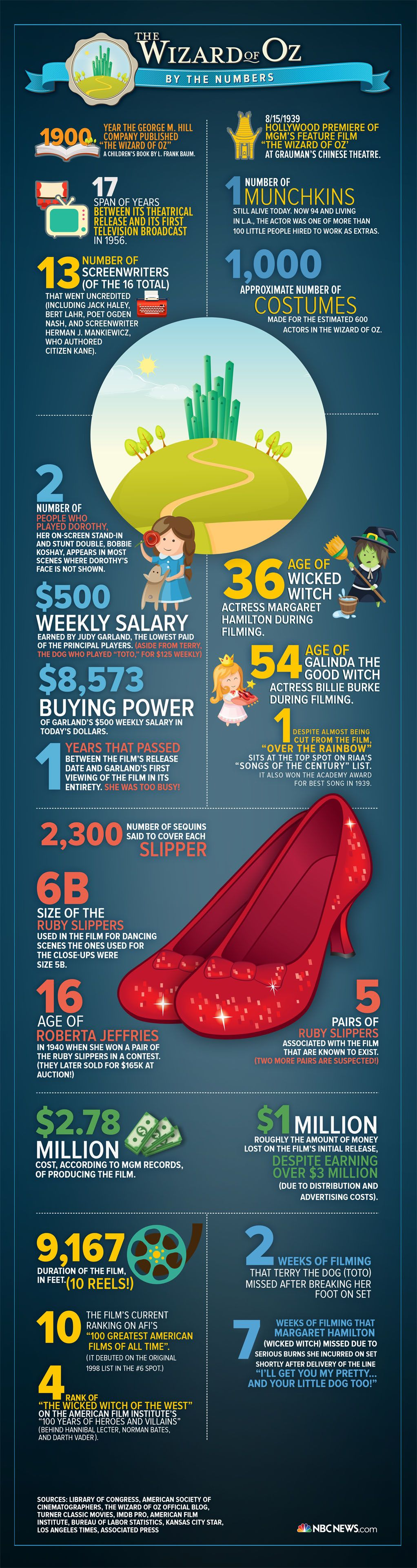 Infographic: 'Wizard of Oz' At 75  By Polly DeFrank | Wizard