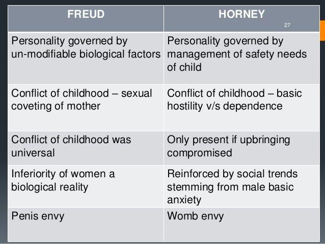 karen horney psychology today