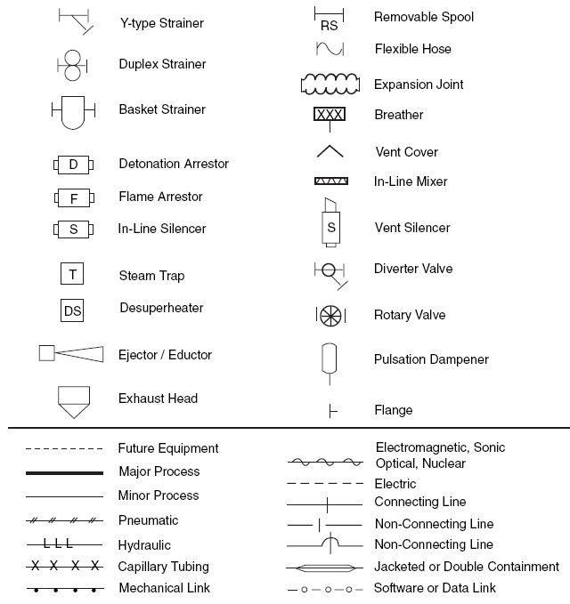 Piping Symbols Chart Ibovnathandedecker