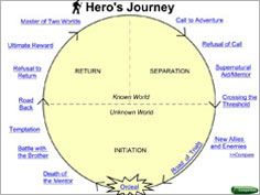 Hero\'s Journey sample | Myths and Heroes | Pinterest