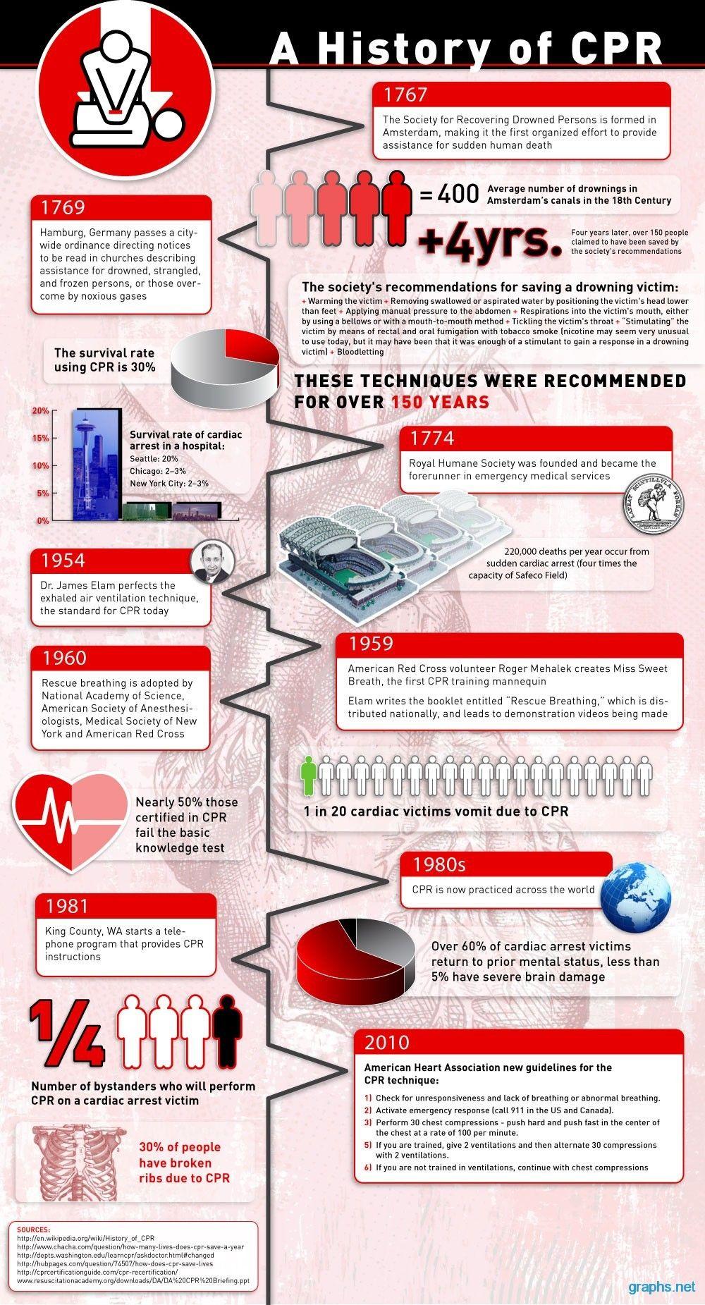 History Of Cpr Timeline Nursing Stuff Pinterest Medical And