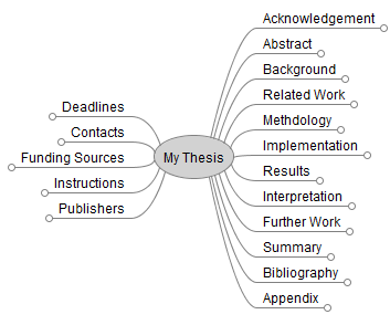 A Phd Thesis Structure