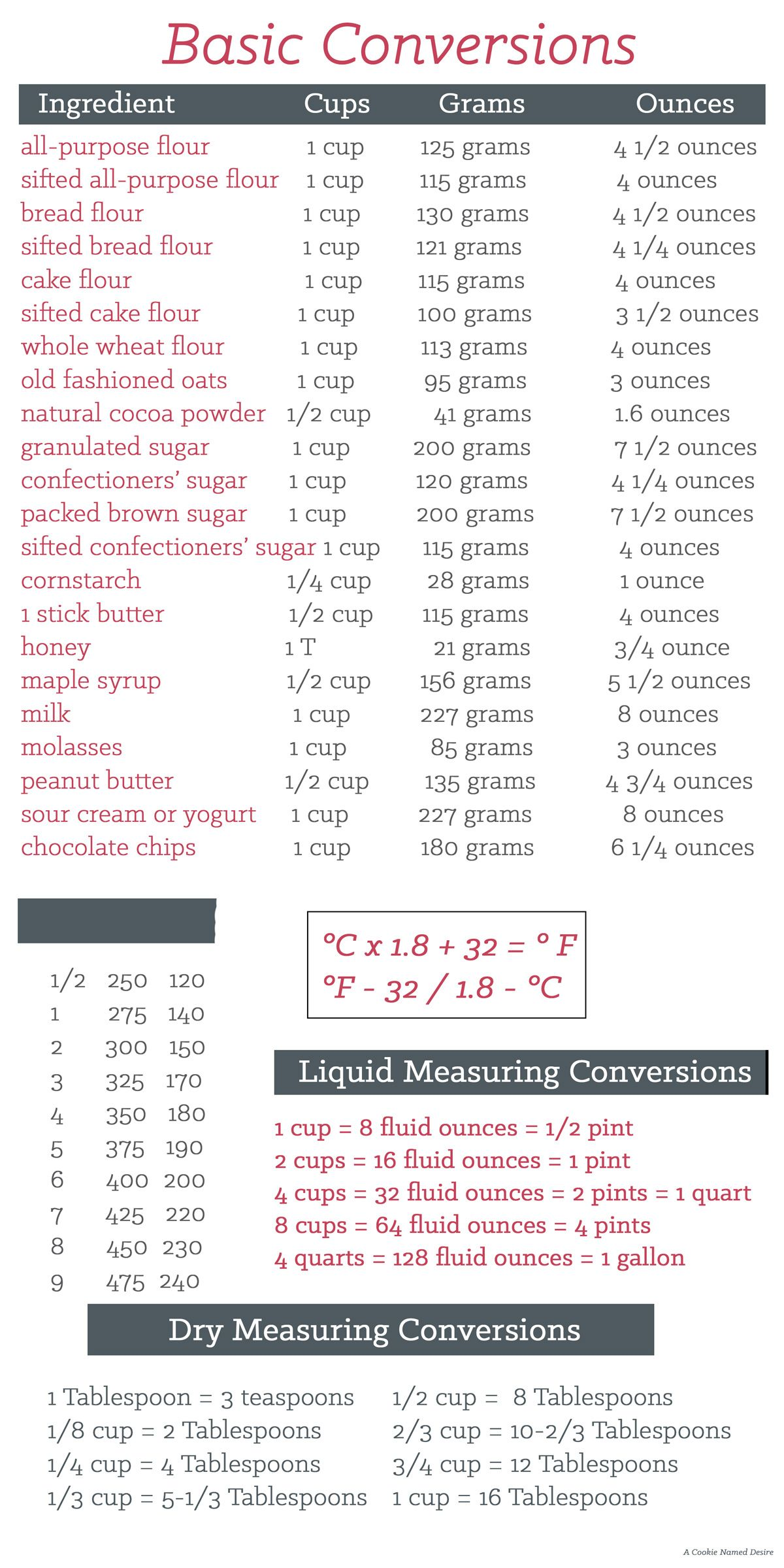 Kitchen cheat sheet cheat sheets kitchen cheat sheets and kitchens i found this kitchen cheat sheet that i thought you would find useful too nvjuhfo Choice Image