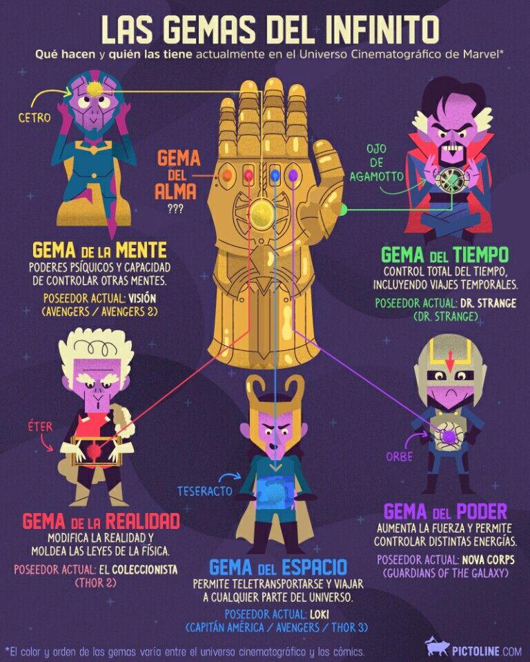 Espacio Mente Realidad Poder Tiempo Alma Qué Hacen Y Quién Tiene Las Gemas Del Infinito Marvel Infinity Avengers Marvel