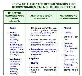 Lista De Alimentos Recomendados Y No Recomendados Para El Colon