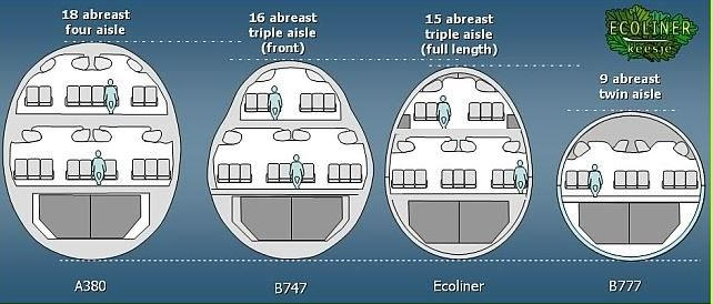 Image result for AIRPLANE CROSS SECTION | Image, Travel ...