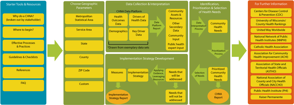 Chna Process Map  Quality Improvement In Public Health Systems