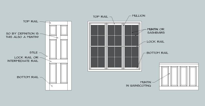 Window Part Terminology Window Parts Windows Window Panels