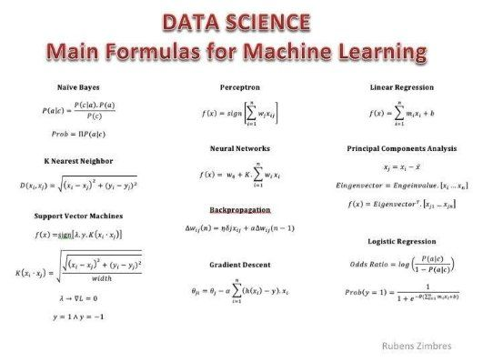 World S Largest Professional Network Data Science Learning Data Science Machine Learning Artificial Intelligence