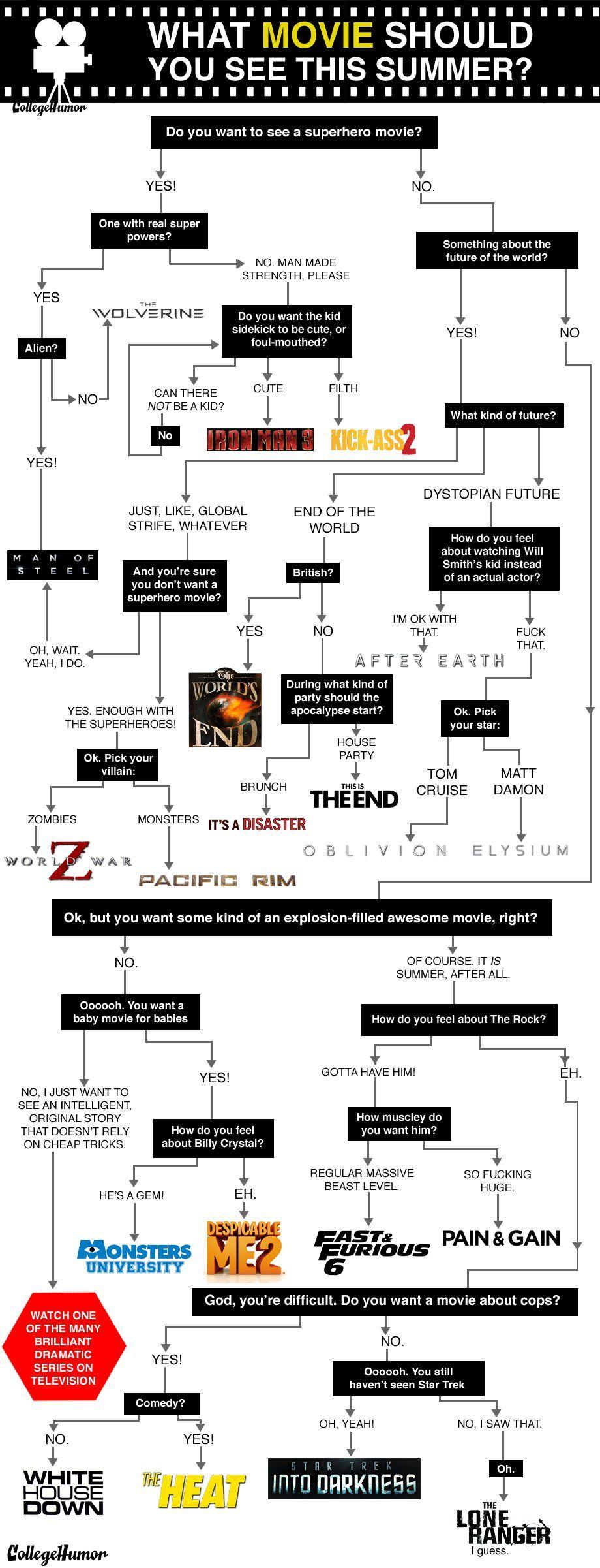 Diagrama de flujo para decidir qué película ver este fin de semana ...