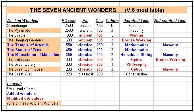 Ancient world civilizations timeline general maps timelines ancient world civilizations timeline general sciox Choice Image