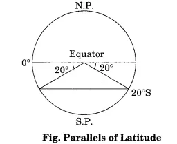 Practical Work in Geography Class 11 Solutions Chapter 3