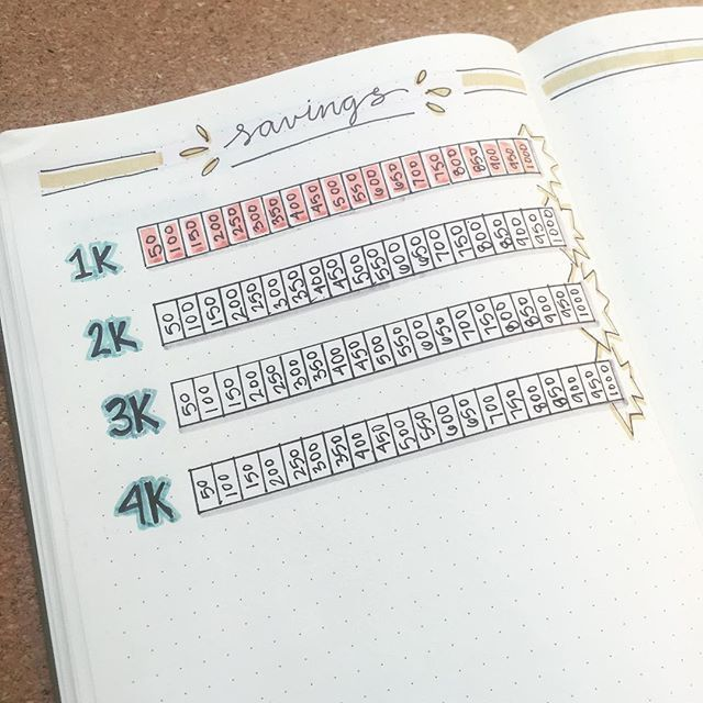 bullet journal savings tracker bullet journal pinterest