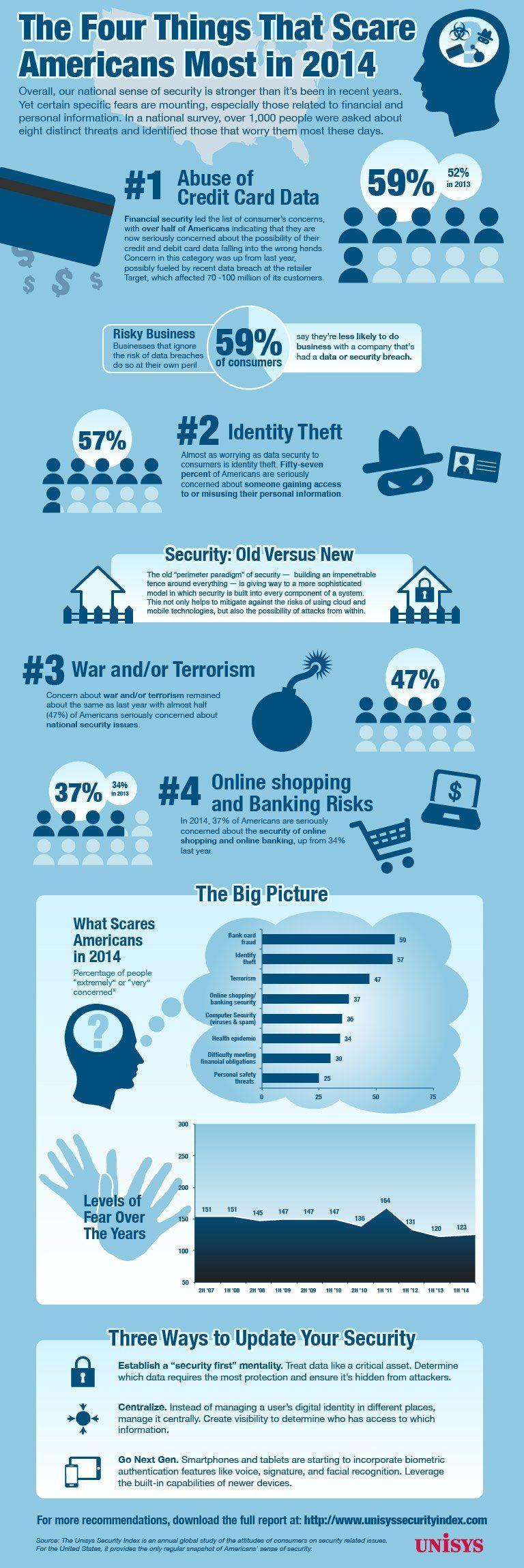 North america online credit card fraud