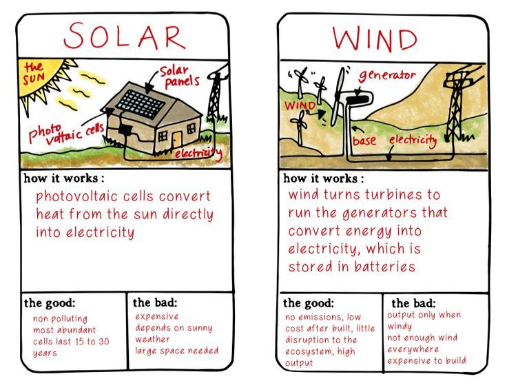 image result for renewable energy poster for kids renewable  image result for renewable energy poster for kids