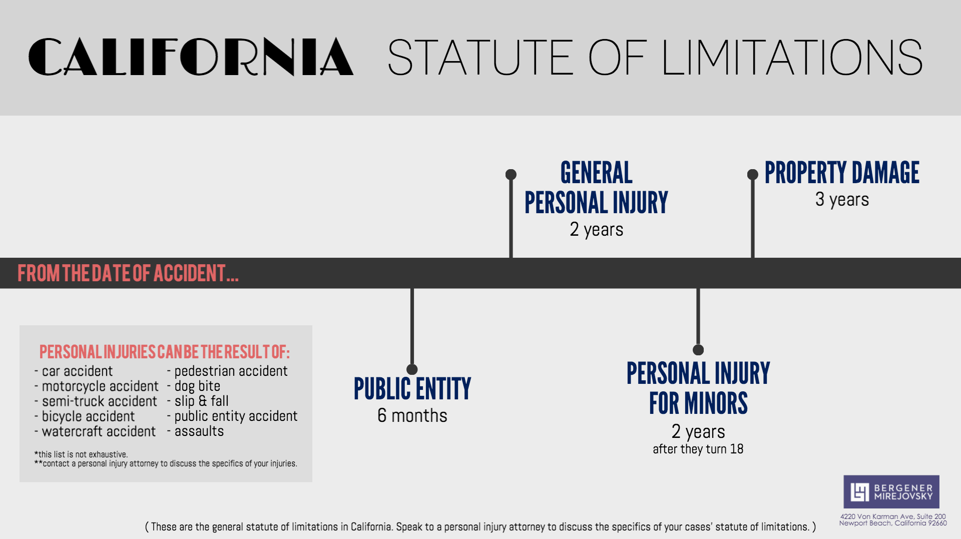California Statute of limitations timeline Bergener