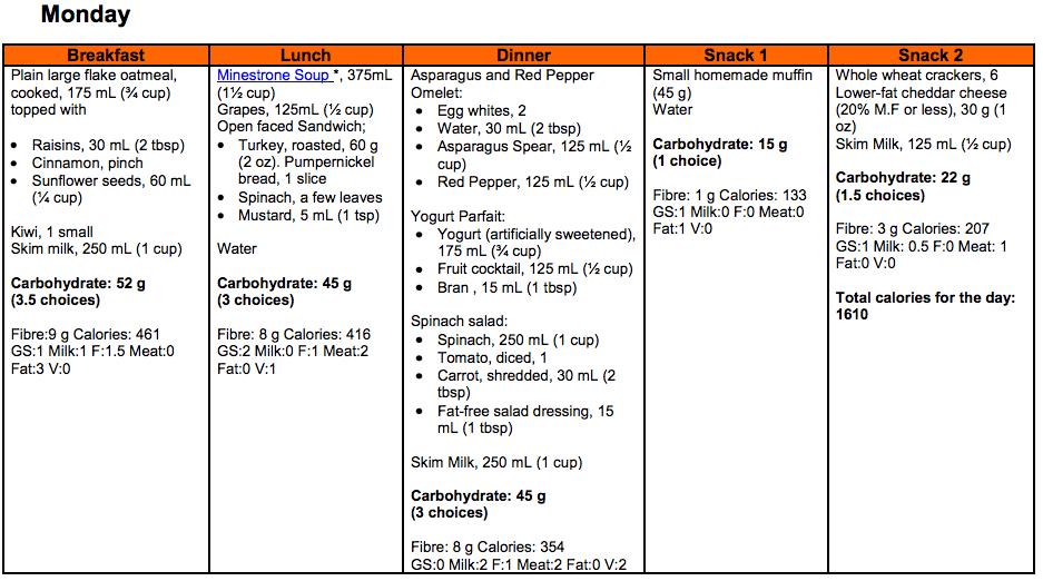 diet for diabetics type 2 meal plan