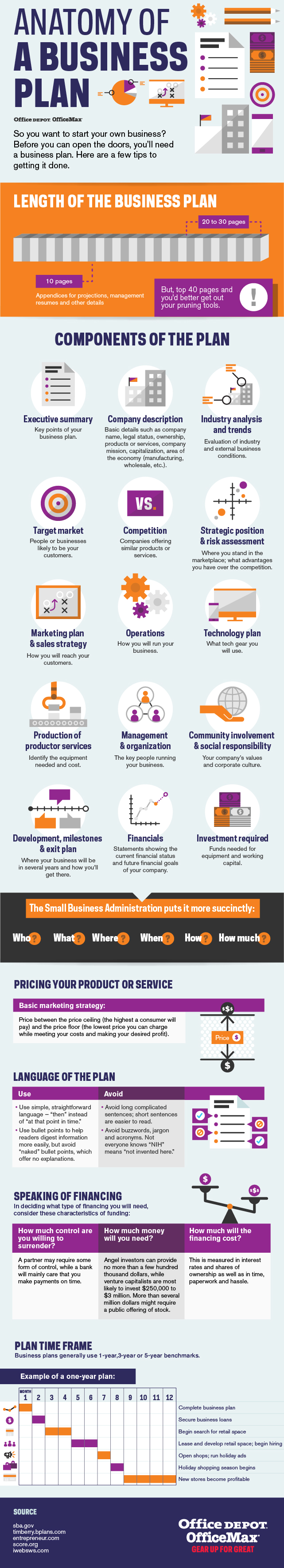 Anatomy of a Business Plan   Small Business   Office Depot [Premium+ ...
