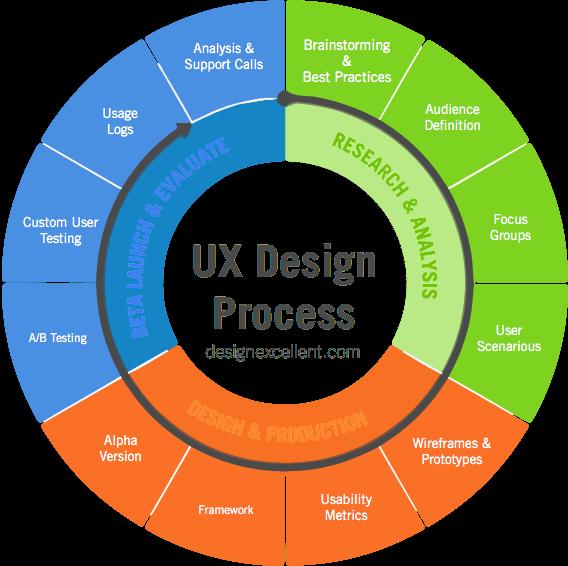 How to develop the Best User Experience Strategy | Experiencia de usuario,  Diseño de aplicaciones móviles, Diseño de información
