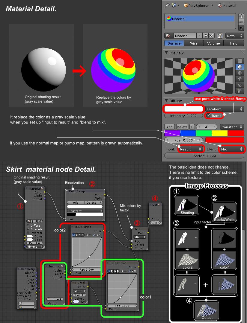 Skirt Toon Shading in Blender Blender 3d, 3d tutorial