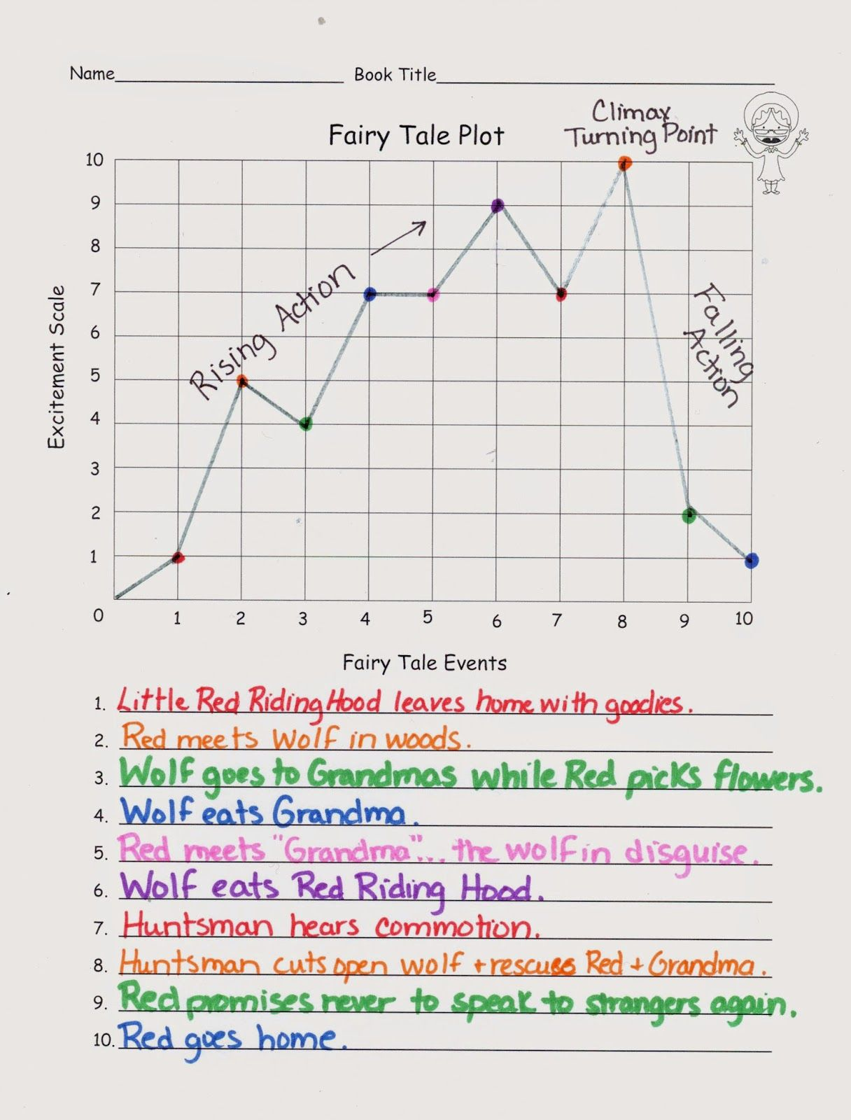 Plot Diagram Map For Use With Short Stories And Or Fairy