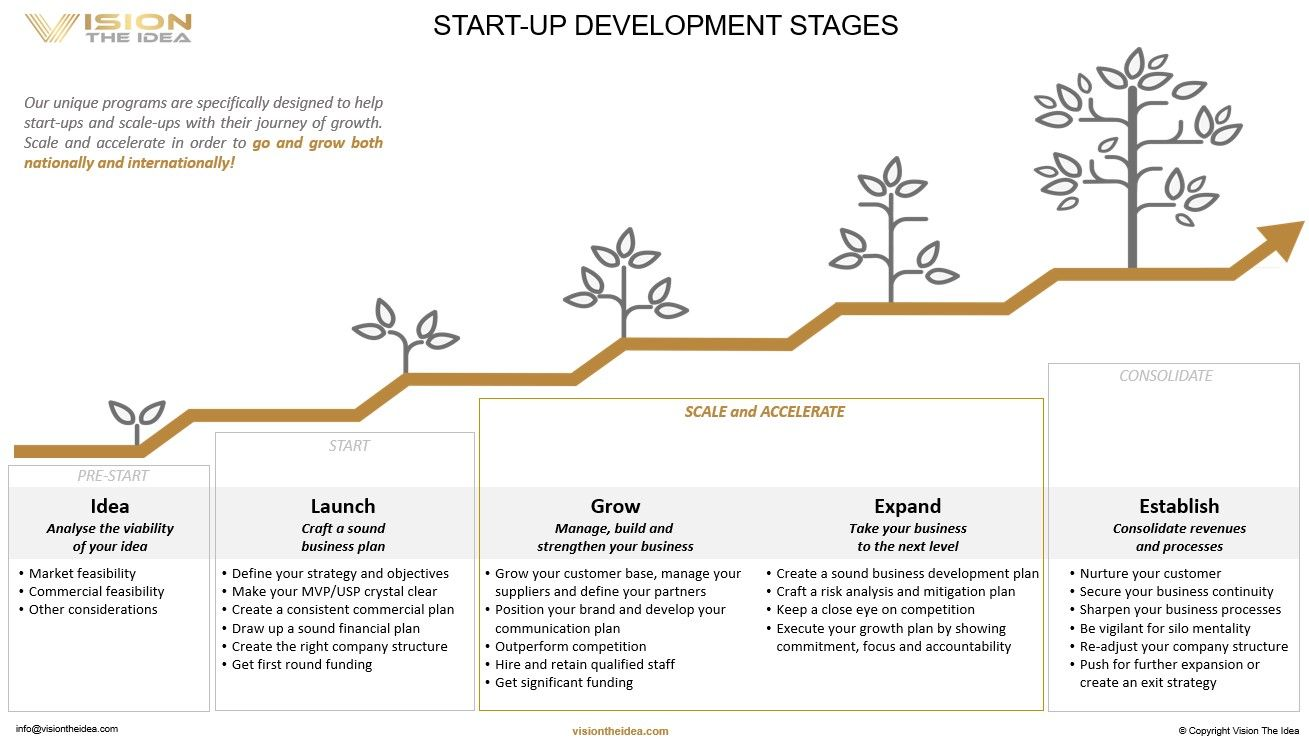 Understanding your position in the development phases of