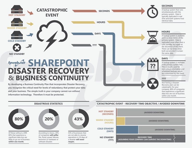 Sharepoint Dr And Bcp  Disaster Recovery