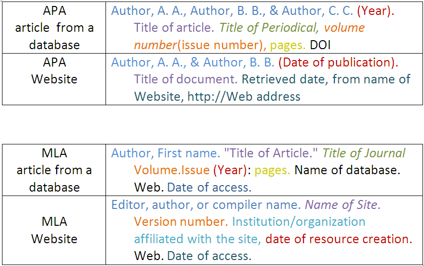 how to make a table in apa format